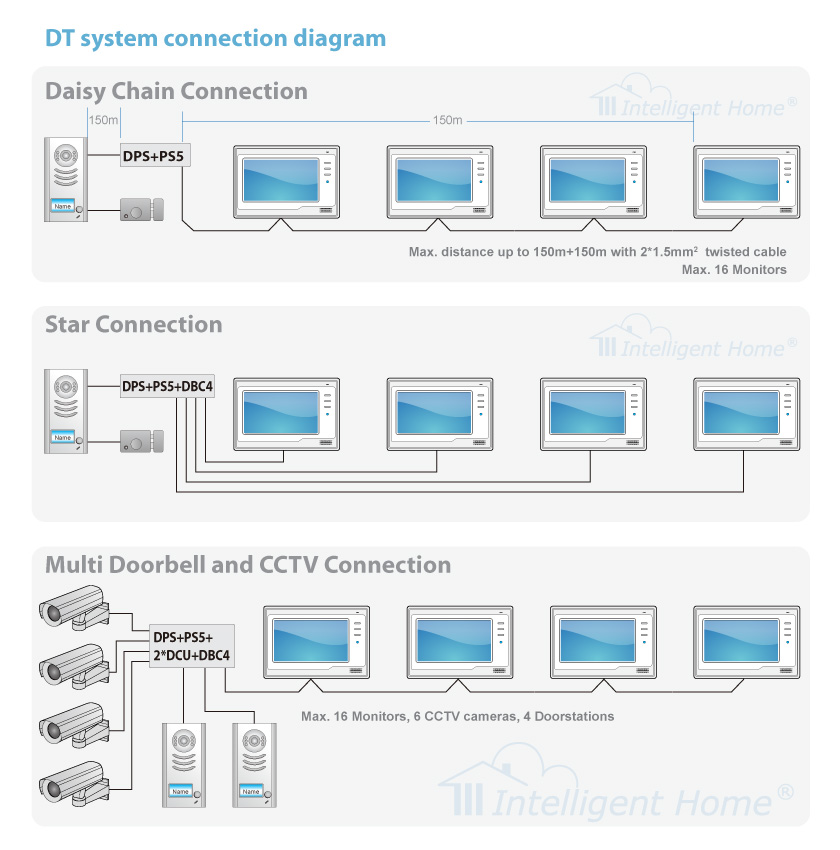 samsung security camera wiring diagram images samsung cctv wiring diagram pdfwiringwiring harness images on