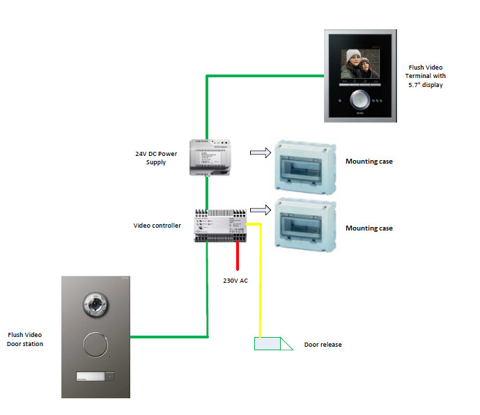 Intelligent home gira video door entry system mod 4 house door connection diagram ccuart Gallery