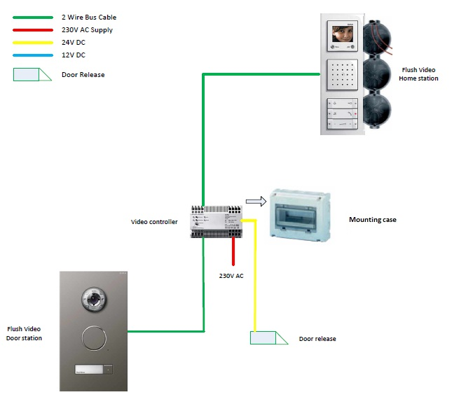Gira Vid 5 Connection diagram intelligent home online product details entry phone wiring diagram at gsmportal.co